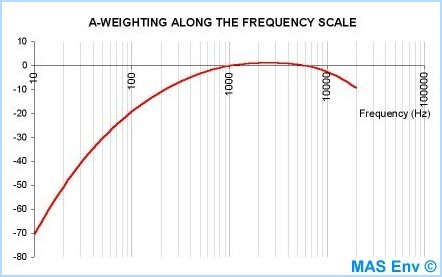 A-Weighting along the frequency scale