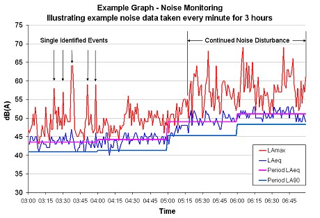 Example Graph - Noise Monitoring Illustrating example noise data taken every minute for 3 hours