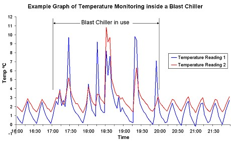 Example Graph of Temperature Monitoring inside a Blast Chiller