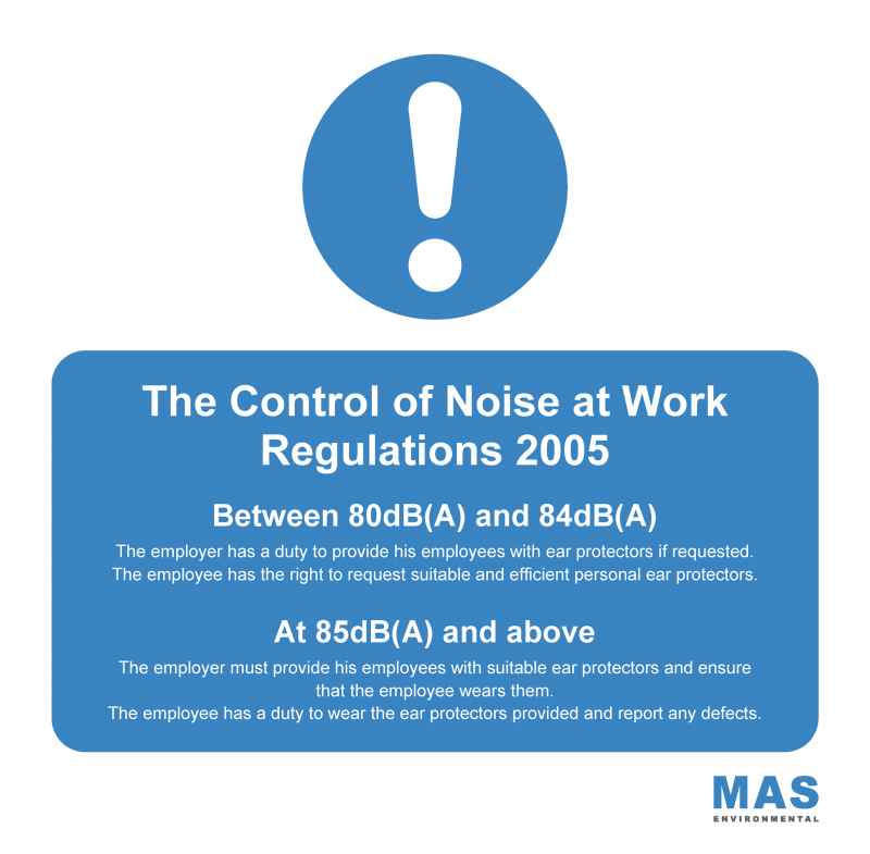 The Control of Noise at Work Regulations 2005. Between 80dB(A) and 84dB(A). The employer has a duty to provide his employees with ear protectors if requested. The employee has the right to request suitable and efficient personal ear protectors. At 85dB(A) and above. The employer must provide his employees with suitable ear protectors and ensure that the employee wears them. The employee has a duty to wear the ear protectors provided and report any defects.